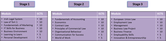 BA in Legal and Business Studies Modules