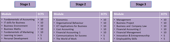 Bachelor of Business in Accounting Modules