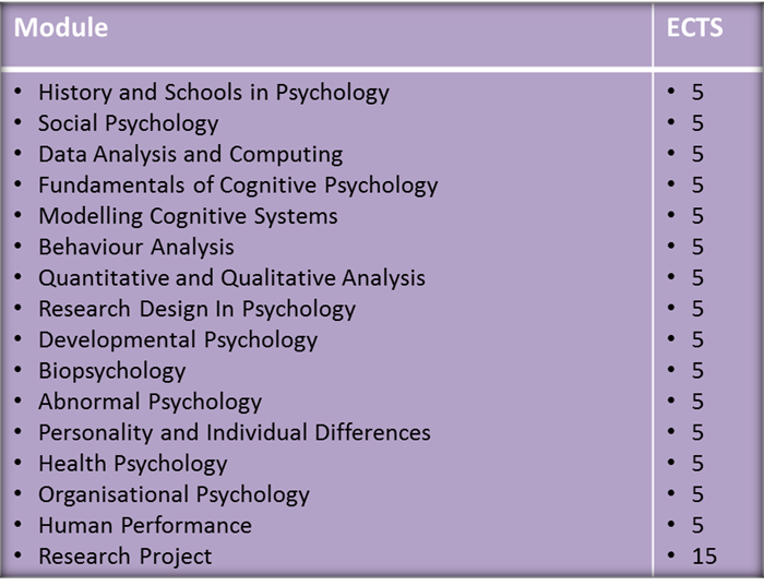 HDip Arts in Psychology Modules