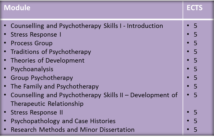 HDip Counselling and Psychotherapy Modules
